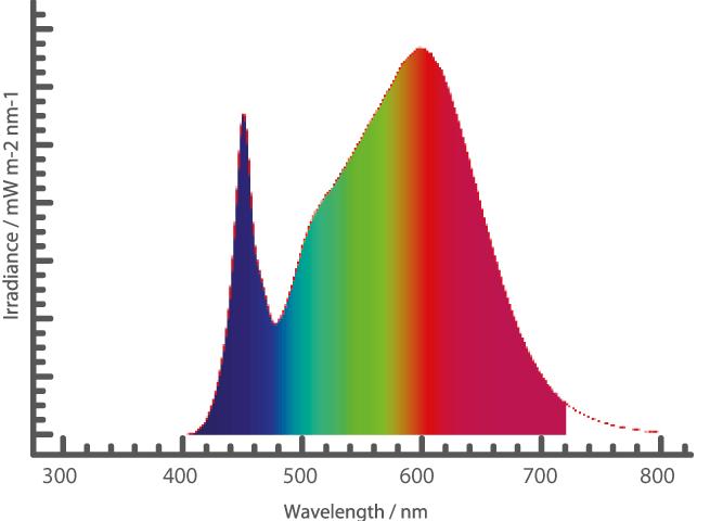 Warm White Spektral